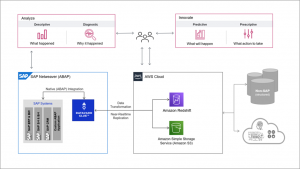 How to Enable 360-Degree Analytics and Innovate Faster on AWS with Datavard Glue for SAP