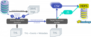 Real-Time Big Data Analytics: How to Replicate from MySQL to Hadoop
