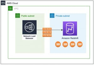Enable private access to Amazon Redshift from your client applications in another VPC