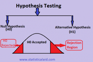 Statistical Hypothesis Testing: Step by Step