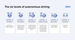 Deep Learning for Autonomous Driving: A Breakthrough in Urban Navigation