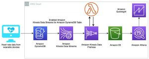 Build seamless data streaming pipelines with Amazon Kinesis Data Streams and Amazon Kinesis Data Firehose for Amazon DynamoDB tables