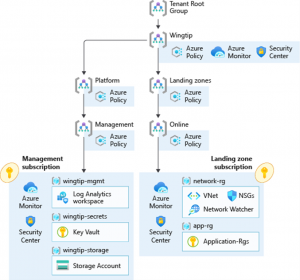 Leverage enterprise-scale reference implementations for your cloud adoption