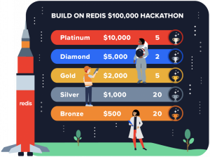"4 Reasons to Join the $100K ""Build on Redis"" Hackathon—And Tips on How to Win"