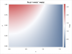 Double integrals by using Monte Carlo methods