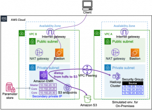 Field Notes: Launch Amazon EMR with a Static Private IP in a Private Subnet