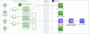 Field Notes: Connecting Industrial Assets and Machines to the AWS Cloud