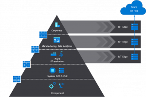 Build secure manufacturing operations with nesting capabilities for Azure IoT Edge
