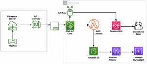 Field Notes: Building Automated Pipeline Corrosion Monitoring with AWS IoT Core