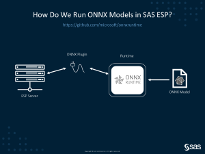 SAS and Microsoft collaborate to democratize the use of Deep Learning Models