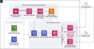 Fast and Secure Account Governance with Customizations for AWS Control Tower