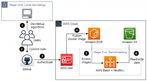 Driving innovation in single-cell analysis on AWS