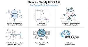 Neo4j Graph Data Science Library 1.6: Fastest Path to Production