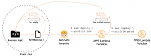 Getting Started with serverless for developers: Part 4 – Local developer workflow