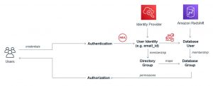 Amazon Redshift identity federation with multi-factor authentication