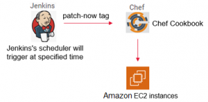 How Tech Mahindra Built a Self-Service Patch Management Process Using AWS Native Services
