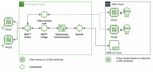 Implementing Local Client Devices with  AWS IoT Greengrass