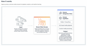 Choose the right AWS video service for your use case