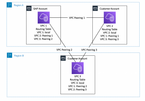 How to connect SAP solutions running on AWS with AWS accounts and services