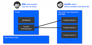 Governed ModelOps with Anaconda and IBM Cloud Pak® for Data