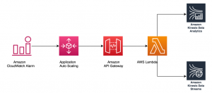 Build and optimize real-time stream processing pipeline with Amazon Kinesis Data Analytics for Apache Flink, Part 2