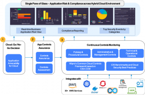 Managing Security and Compliance for Your Journey to AWS with Wipro Cloud Application Risk Governance