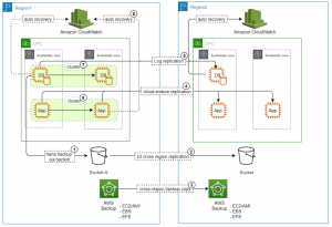 SAP on AWS: Build for availability and reliability