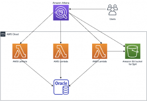 Query your Oracle database using Athena Federated Query and join with data in your Amazon S3 data lake