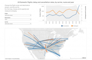 How Did They Build That? Creating a Data Visualization with the Help of Matillion ETL