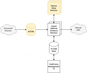 Orchestrating AWS Serverless to Replace Backoffice Workflows with Nautilus and Axian