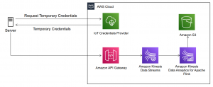 Secure multi-tenant data ingestion pipelines with Amazon Kinesis Data Streams and Kinesis Data Analytics for Apache Flink