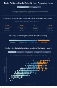 What do data-driven companies have in common? Research reveals five key trends