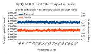 Scale-up MySQL NDB Cluster 8.0.26 to +1.5M QPS the easy way with AMD EPYC7742