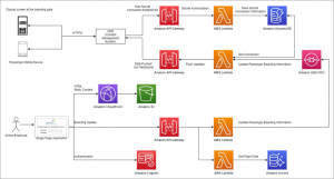 Building an Interactive Sales Portal for Automotive Using AWS Microservice Architecture