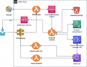 Field Notes: Building a Scalable Real-Time Newsfeed Watchlist Using Amazon Comprehend