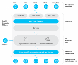 Real-Time Data Access Across Highly Distributed Environments