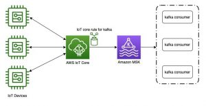 Field Notes: Deliver Messages Using an IoT Rule Action to Amazon Managed Streaming for Apache Kafka