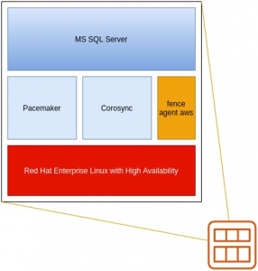 Understanding Amazon Machine Images for Red Hat Enterprise Linux with Microsoft SQL Server