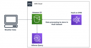 Query an Apache Hudi dataset in an Amazon S3 data lake with Amazon Athena part 1: Read-optimized queries