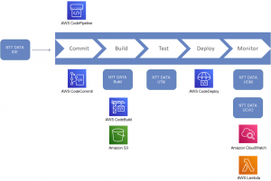How to Modernize a Replatformed Mainframe Development Lifecycle with AWS and NTT DATA