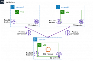 Using VPC Endpoints in Multi-Region Architectures with Route 53 Resolver