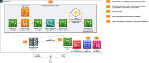 Field Notes: Deploying Autonomous Driving and ADAS Workloads at Scale with Amazon Managed Workflows for Apache Airflow