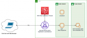 Securing SAP Fiori with AWS WAF (Web Application Firewall)