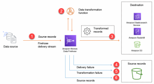 Choosing between AWS services for streaming data workloads