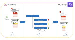 Easily manage your data lake at scale using AWS Lake Formation Tag-based access control