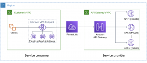 Understanding VPC links in Amazon API Gateway private integrations