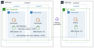 Field Notes: Implementing HA and DR for Microsoft SQL Server using Always On Failover Cluster Instance and SIOS DataKeeper