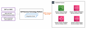 Integrating SAP Systems with AWS Services using SAP Business Technology Platform