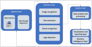 How Deloitte's Image Recognition Framework Leverages AWS Artificial Intelligence and Machine Learning