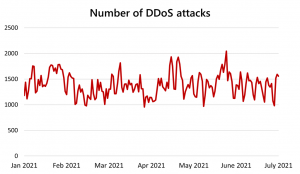 Azure DDoS Protection—2021 Q1 and Q2 DDoS attack trends